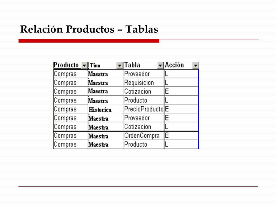 Relación Productos – Tablas