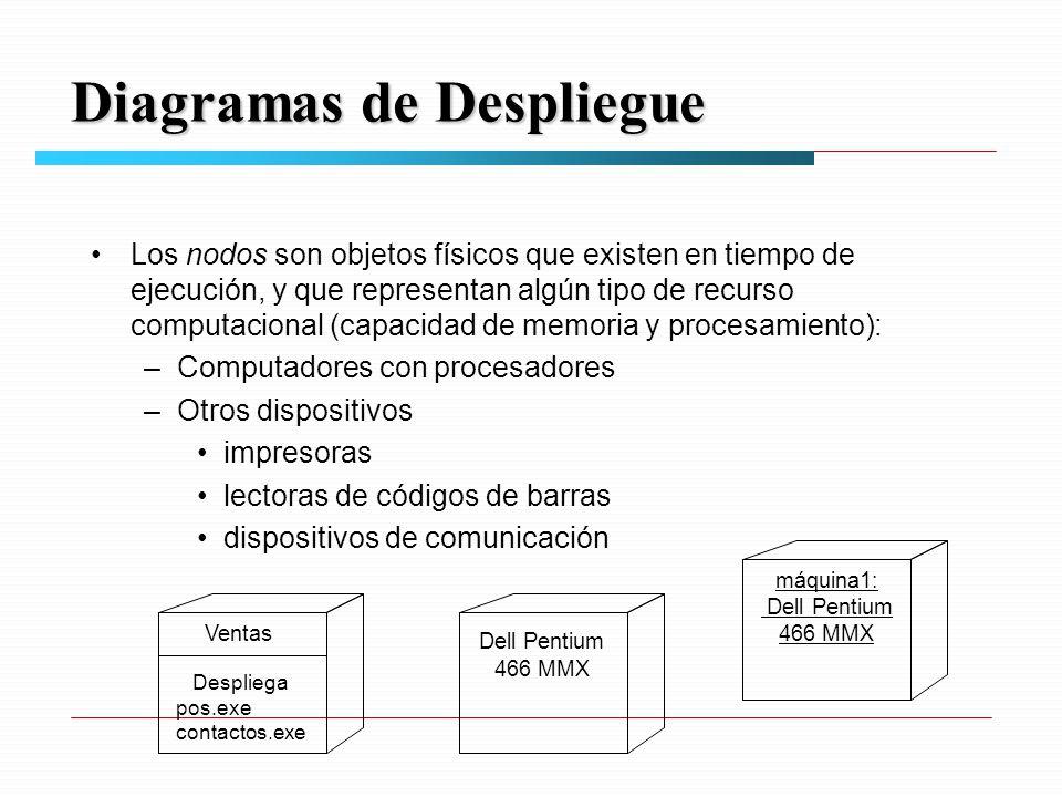 Diagramas de Despliegue Los nodos son objetos físicos que existen en tiempo de ejecución, y que representan algún tipo de recurso computacional (capacidad de memoria y procesamiento): –Computadores con procesadores –Otros dispositivos impresoras lectoras de códigos de barras dispositivos de comunicación Dell Pentium 466 MMX máquina1: Dell Pentium 466 MMX Ventas Despliega pos.exe contactos.exe