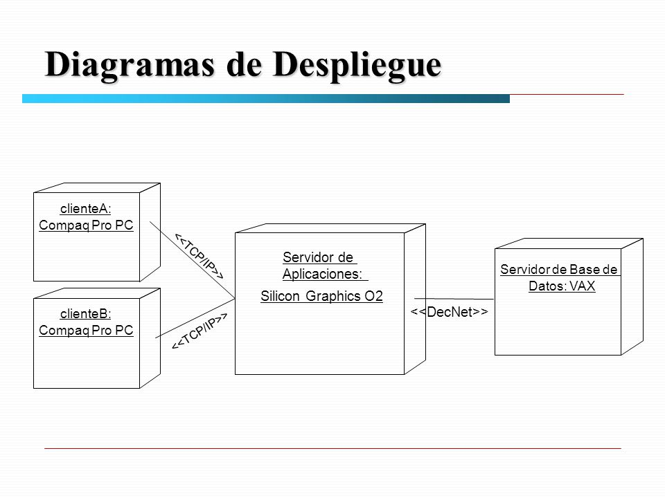 Diagramas de Despliegue clienteA: Compaq Pro PC clienteB: Compaq Pro PC Servidor de Aplicaciones: Silicon Graphics O2 Servidor de Base de Datos: VAX >