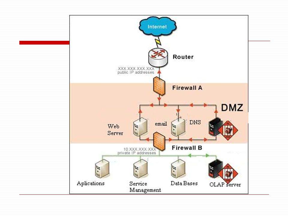 Modem Router FirewallProxyFirewall Internet switch dmz switch Siwth user ………… DNS WEB FTPEMAIL ANTISPAM APP DISCOSBACKUPSERVICE OLTP OLAP ARCHIVOS
