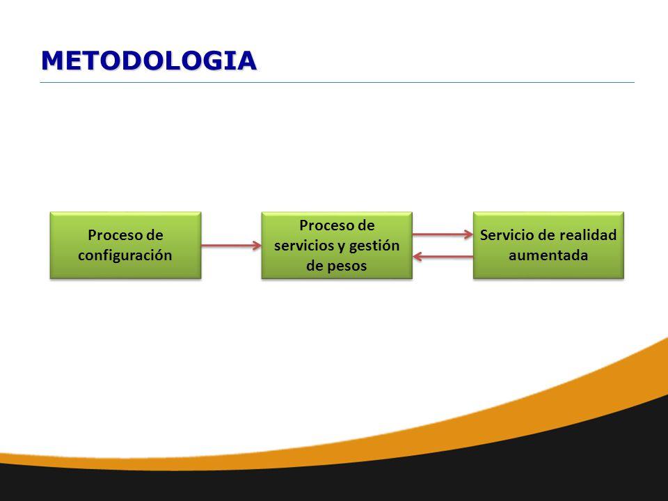 METODOLOGIA Proceso de configuración Proceso de servicios y gestión de pesos Servicio de realidad aumentada