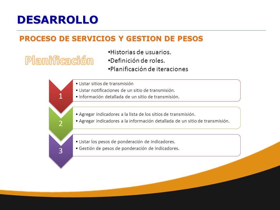 DESARROLLO PROCESO DE SERVICIOS Y GESTION DE PESOS Historias de usuarios. Definición de roles. Planificación de iteraciones 1 Listar sitios de transmi