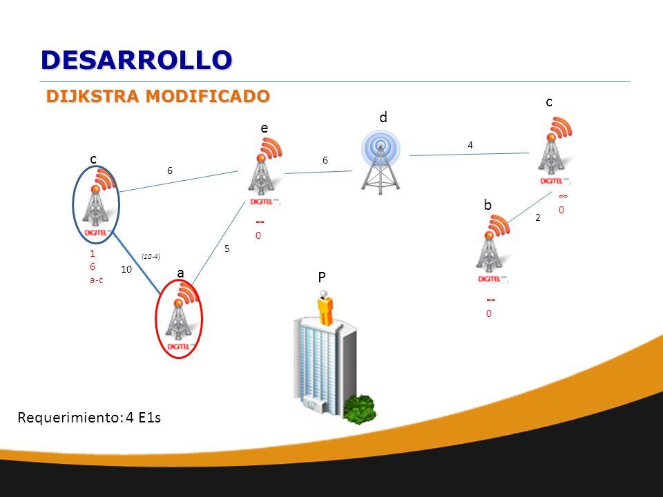 DESARROLLO DIJKSTRA MODIFICADO a b e d c 10 6 c 6 2 4 0 P Requerimiento: 4 E1s 0 0 5 1 6 a-c (10-4)