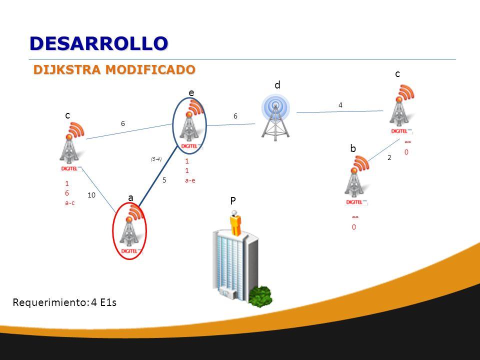 DESARROLLO DIJKSTRA MODIFICADO a b e d c 10 6 c 6 2 4 0 P Requerimiento: 4 E1s 1 a-e 0 5 1 6 a-c (5-4)