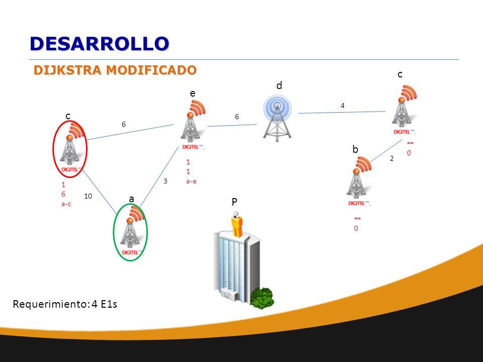 DESARROLLO DIJKSTRA MODIFICADO a b e d c 10 6 c 6 2 4 0 P Requerimiento: 4 E1s 1 a-e 0 3 1 6 a-c