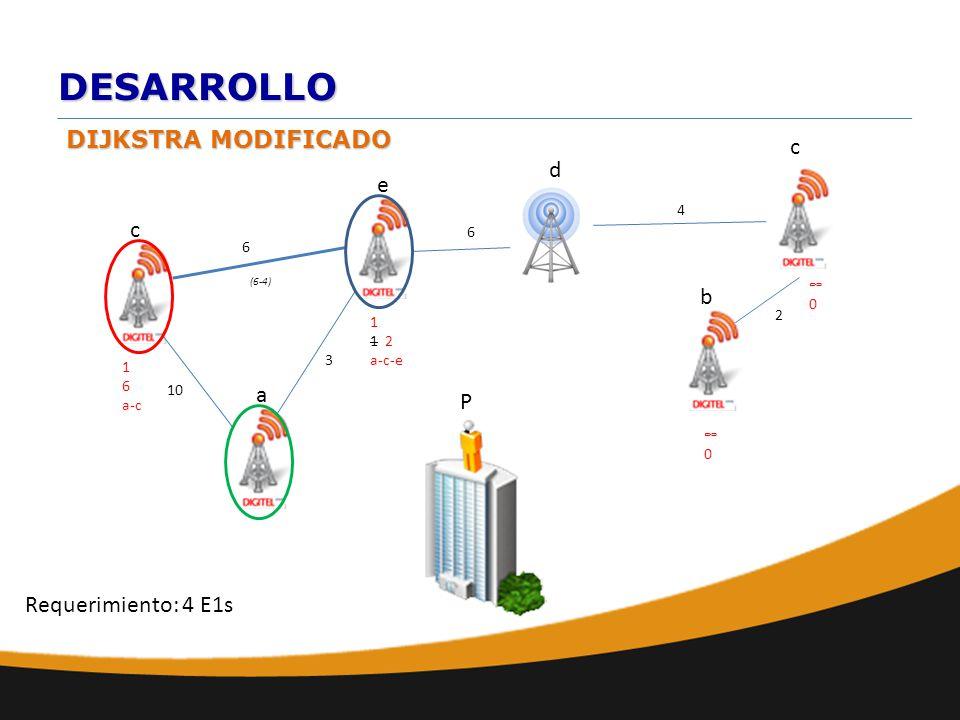 DESARROLLO DIJKSTRA MODIFICADO a b e d c 10 6 c 6 2 4 0 P Requerimiento: 4 E1s 1 1 2 a-c-e 0 3 1 6 a-c (6-4)