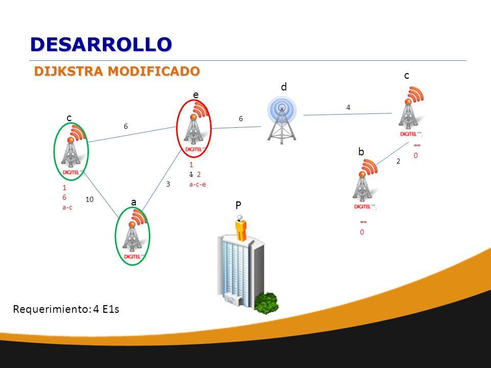 DESARROLLO DIJKSTRA MODIFICADO a b e d c 10 6 c 6 2 4 0 P Requerimiento: 4 E1s 1 1 2 a-c-e 0 3 1 6 a-c