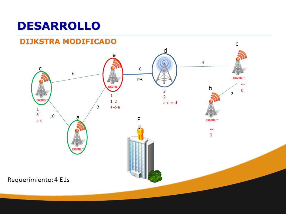 DESARROLLO DIJKSTRA MODIFICADO a b e d c 10 6 c 6 2 4 0 P Requerimiento: 4 E1s 1 1 2 a-c-e 0 3 1 6 a-c (6-4) 2 a-c-e-d