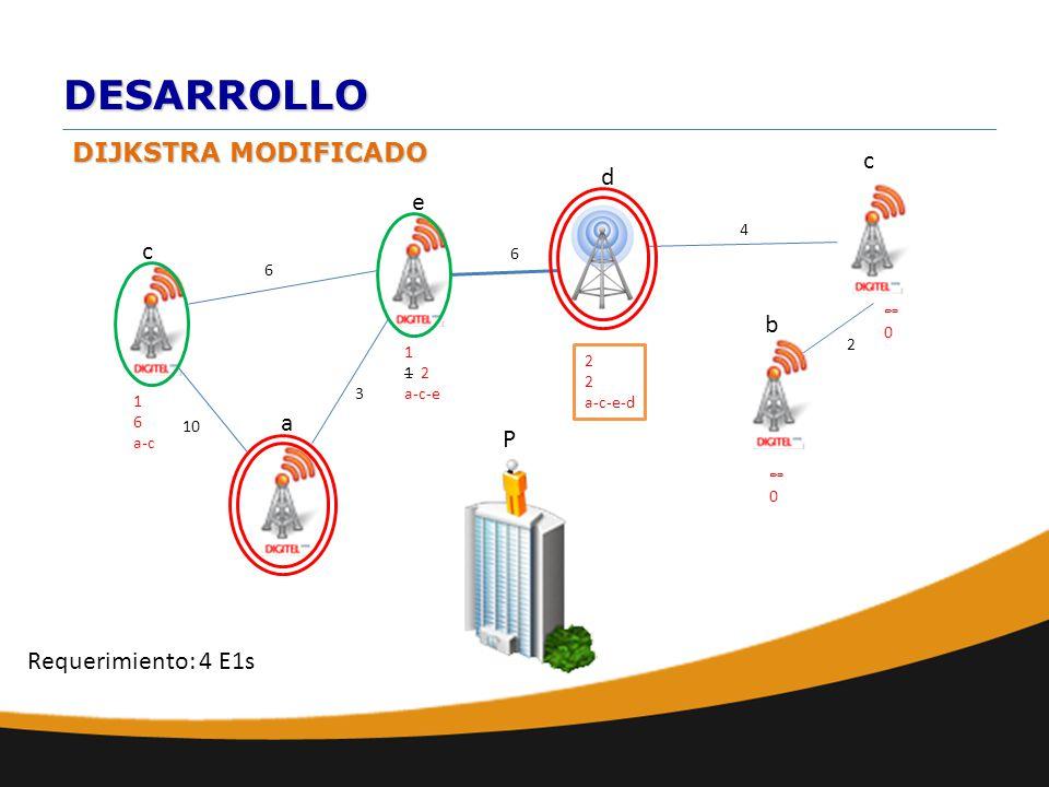 DESARROLLO DIJKSTRA MODIFICADO a b e d c 10 6 c 6 2 4 0 P Requerimiento: 4 E1s 1 1 2 a-c-e 0 3 1 6 a-c 2 a-c-e-d