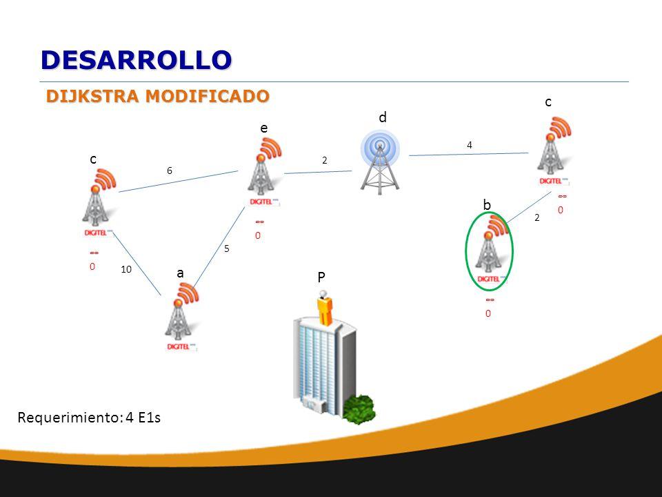DESARROLLO DIJKSTRA MODIFICADO a b e d c 10 6 c 2 2 4 0 P Requerimiento: 4 E1s 0 0 0 5