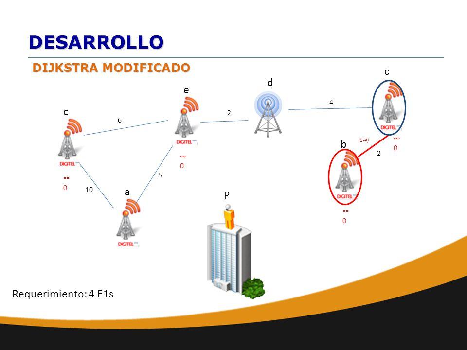 DESARROLLO DIJKSTRA MODIFICADO a b e d c 10 6 c 2 2 4 0 P Requerimiento: 4 E1s 0 0 0 5 (2-4)
