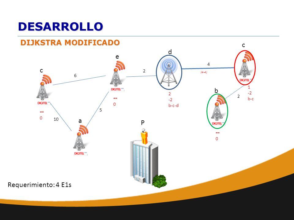 DESARROLLO DIJKSTRA MODIFICADO a b e d c 10 6 c 2 2 4 0 P Requerimiento: 4 E1s 0 0 1 -2 b-c 5 (4-4) 2 -2 b-c-d