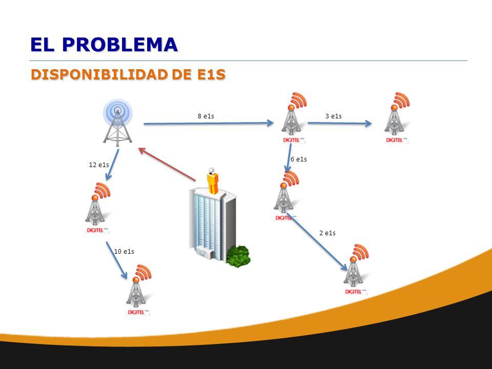 EL PROBLEMA 8 e1s3 e1s 6 e1s 2 e1s 10 e1s 12 e1s DISPONIBILIDAD DE E1S