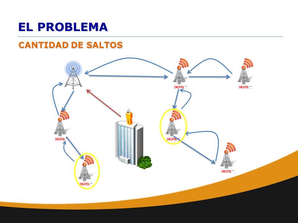 EL PROBLEMA CANTIDAD DE SALTOS