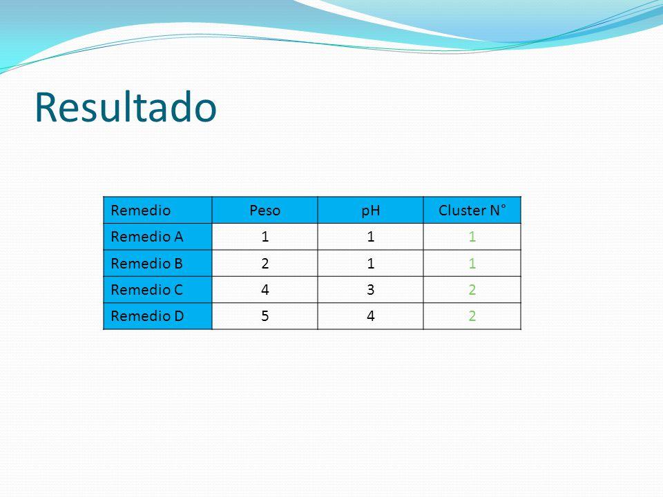 Resultado RemedioPesopHCluster N° Remedio A111 Remedio B211 Remedio C432 Remedio D542