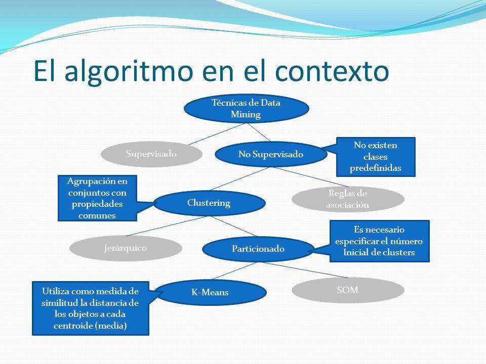 El algoritmo en el contexto Supervisado Técnicas de Data Mining No Supervisado Clustering Reglas de asociación Jerárquico Particionado K-Means SOM Agr