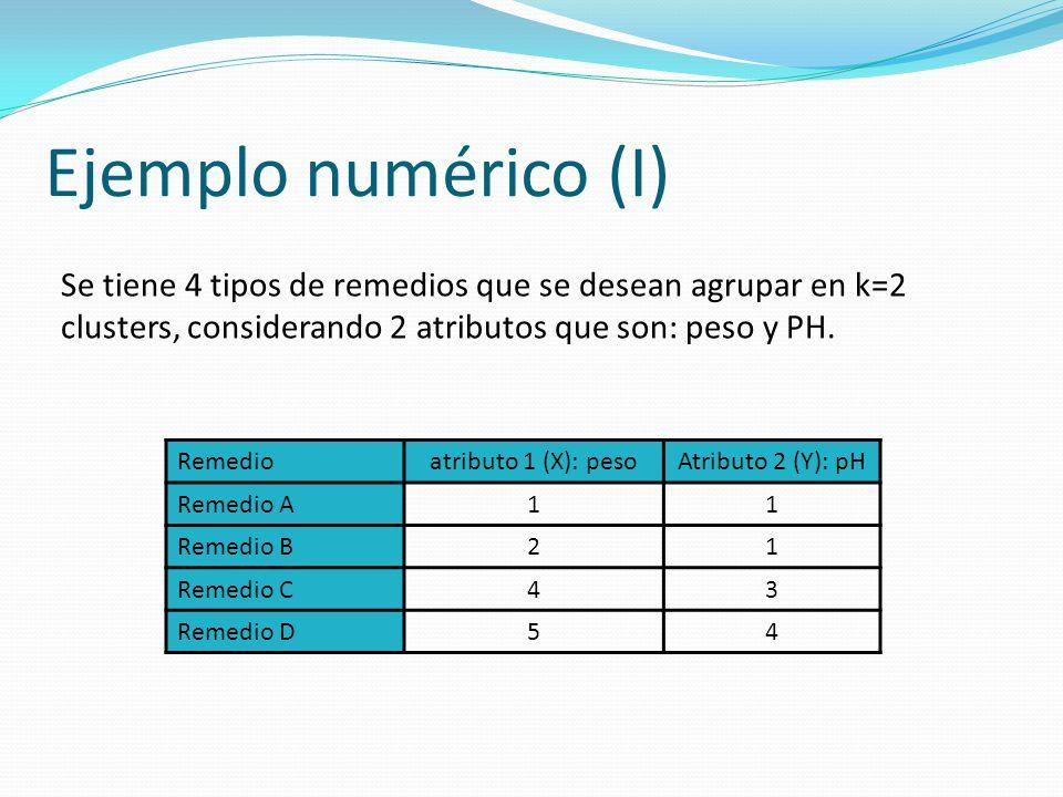 Ejemplo numérico (I) Se tiene 4 tipos de remedios que se desean agrupar en k=2 clusters, considerando 2 atributos que son: peso y PH. Remedioatributo