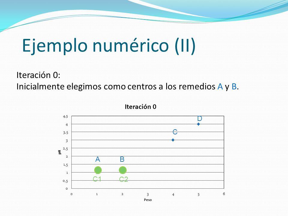 Ejemplo numérico (II) Iteración 0: Inicialmente elegimos como centros a los remedios A y B. AB C D C1 C2