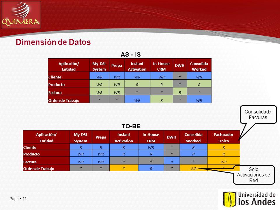 Page 11 Dimensión de Datos Aplicación/My-DSL Prepa InstantIn-House DWH Consolida EntidadSystemActivationCRMWorked ClienteWR * ProductoWR RR*R FacturaW