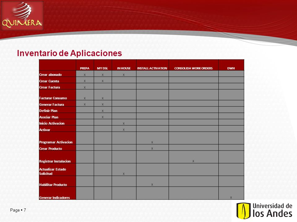 Page 8 Matriz de Integración Aplicaciones/AplicacionesPREPAMY DSLIN HOUSE INSTALL ACTIVATION CONSOLIDA WORK ORDERSDWH PREPA -X Batch X MY DSL X- Batch X IN HOUSE Batch - X X INSTALL ACTIVATIONBatch X - X CONSOLIDA WORK ORDERS XXSOAP/WS - Batch DWH XX X Batch X -