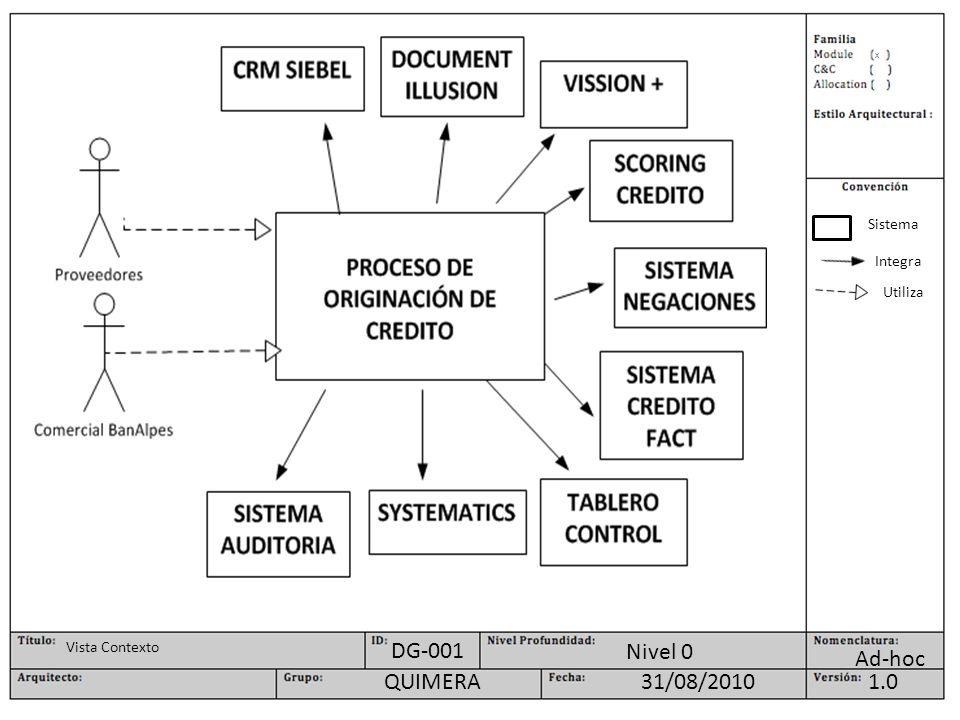 X Ad-hoc Nivel 0 1.031/08/2010QUIMERA DG-001 Vista Contexto Sistema Integra Utiliza