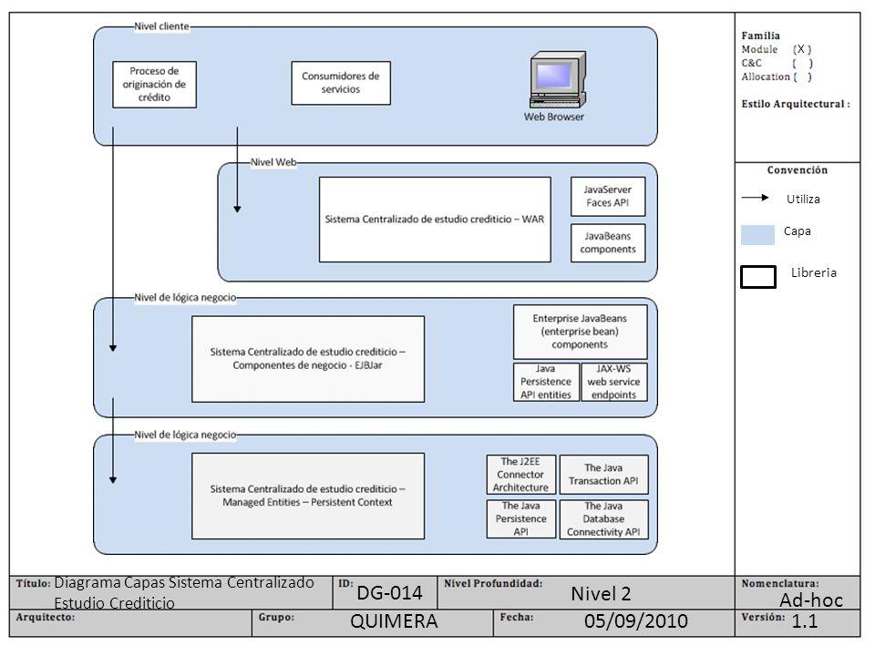 X Ad-hoc Nivel 2 1.105/09/2010QUIMERA DG-014 Diagrama Capas Sistema Centralizado Estudio Crediticio Utiliza Capa Libreria