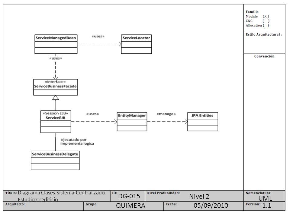 X UML Nivel 2 1.105/09/2010QUIMERA DG-015 Diagrama Clases Sistema Centralizado Estudio Crediticio