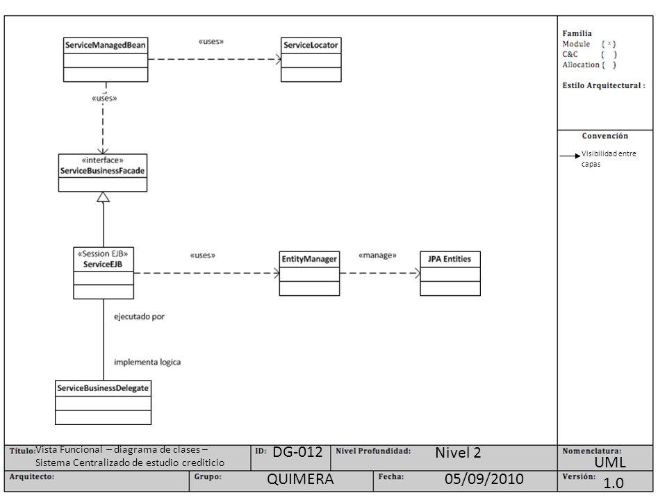 X UML Nivel 2 1.0 05/09/2010QUIMERA DG-012 Vista Funcional – diagrama de clases – Sistema Centralizado de estudio crediticio Visibilidad entre capas