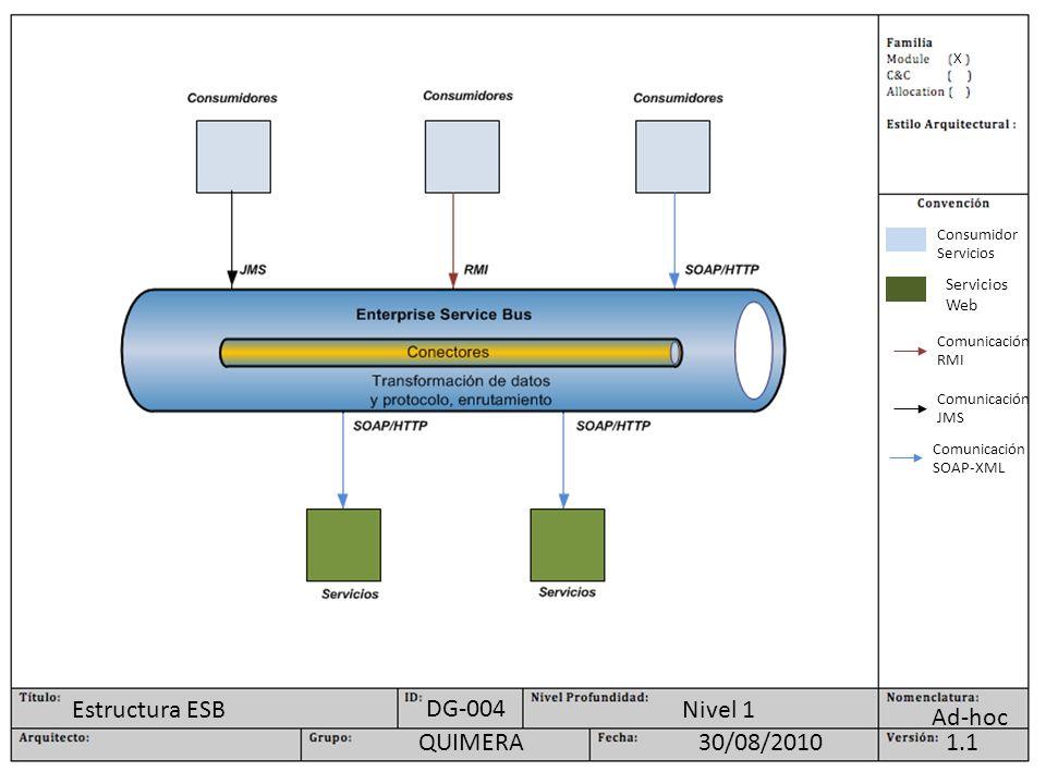 X Ad-hoc Nivel 1 1.130/08/2010QUIMERA DG-004 Estructura ESB Consumidor Servicios Servicios Web Comunicación RMI Comunicación JMS Comunicación SOAP-XML