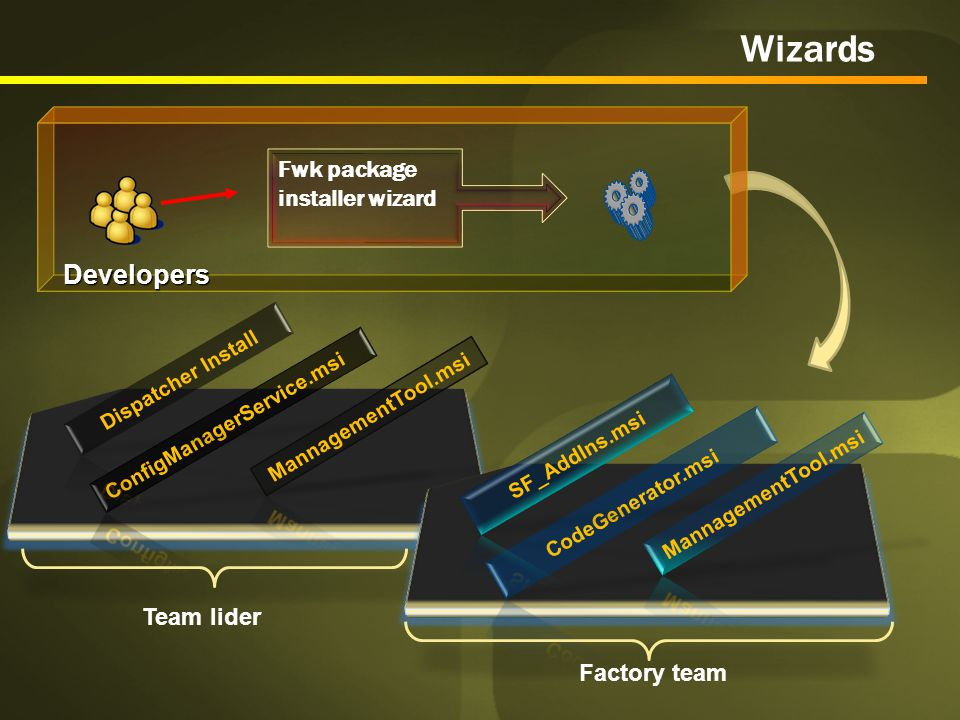 Developers Wizards Factory team Team lider