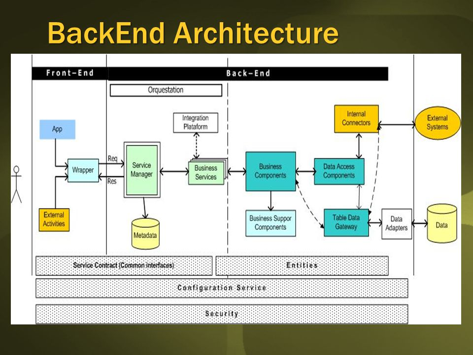 BackEnd Architecture