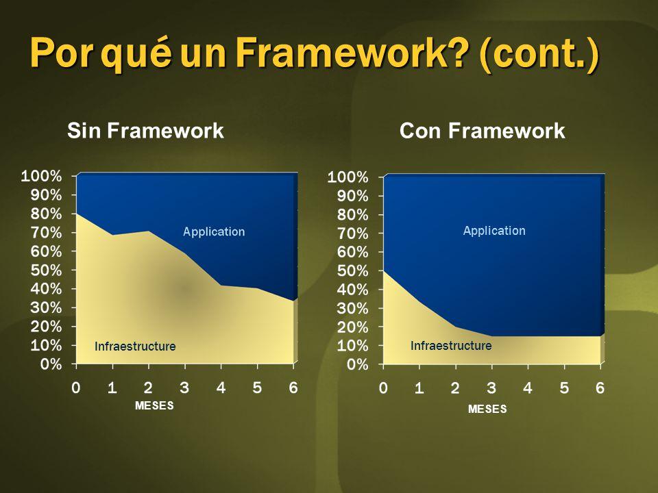 Sin Framework Con Framework MESES PorquéunFramework.