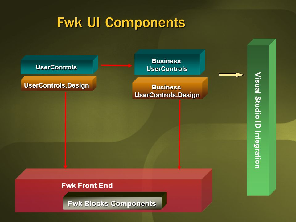 Fwk UI Components UserControls Fwk Front End Fwk Blocks Components UserControls.Design BusinessUserControls BusinessUserControls.Design Visual Studio ID Integration