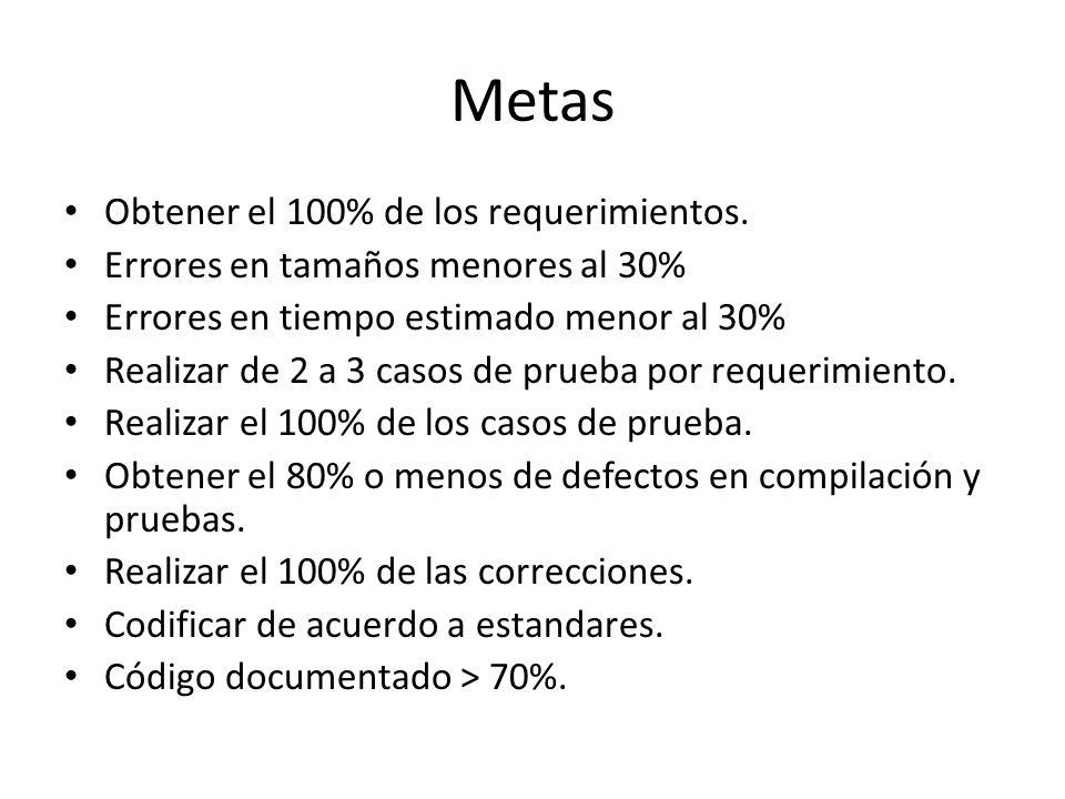 Metas Obtener el 100% de los requerimientos. Errores en tamaños menores al 30% Errores en tiempo estimado menor al 30% Realizar de 2 a 3 casos de prue