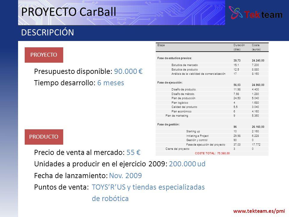 www.tekteam.es/pmi Presupuesto disponible: 90.000 Tiempo desarrollo: 6 meses Precio de venta al mercado: 55 Unidades a producir en el ejercicio 2009: