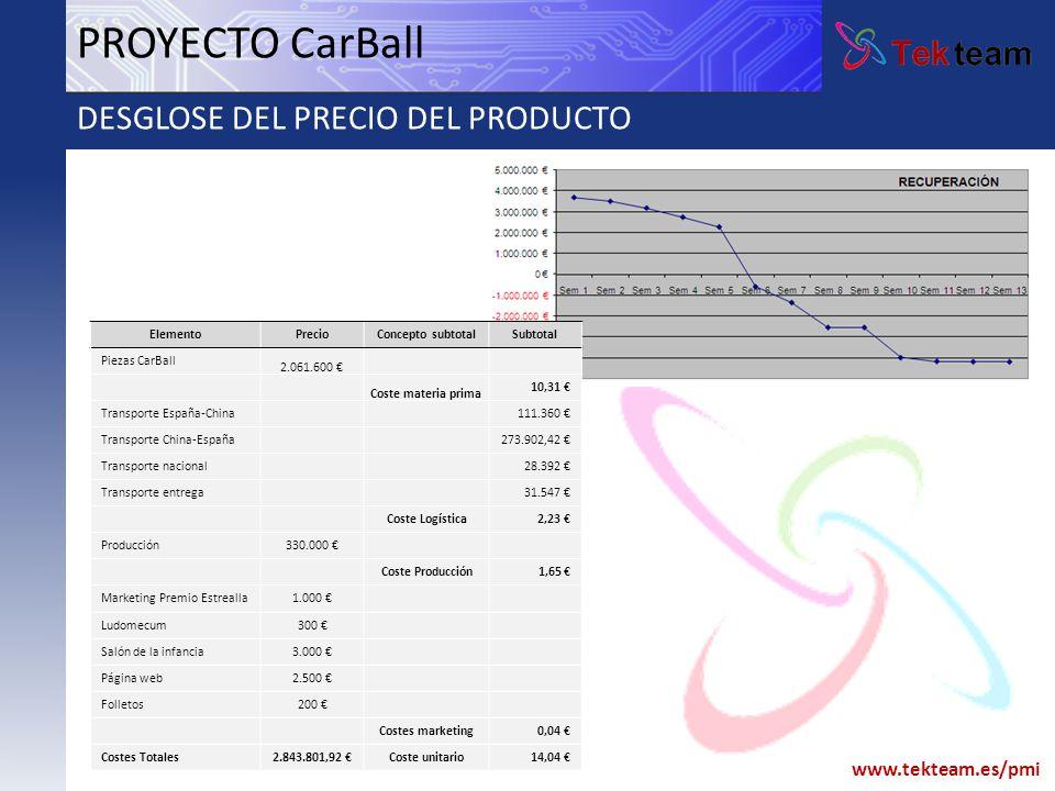 www.tekteam.es/pmi PROYECTO CarBall DESGLOSE DEL PRECIO DEL PRODUCTO ElementoPrecioConcepto subtotalSubtotal Piezas CarBall 2.061.600 Coste materia pr