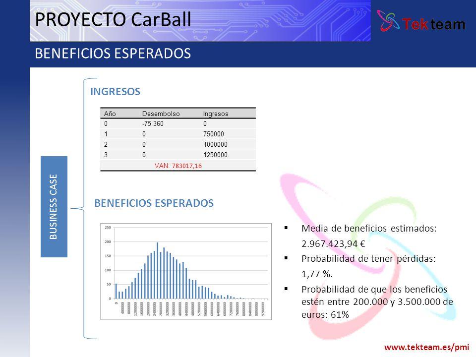 www.tekteam.es/pmi AñoDesembolsoIngresos 0-75.3600 10750000 201000000 301250000 VAN: 783017,16 PROYECTO CarBall BENEFICIOS ESPERADOS INGRESOS BENEFICI