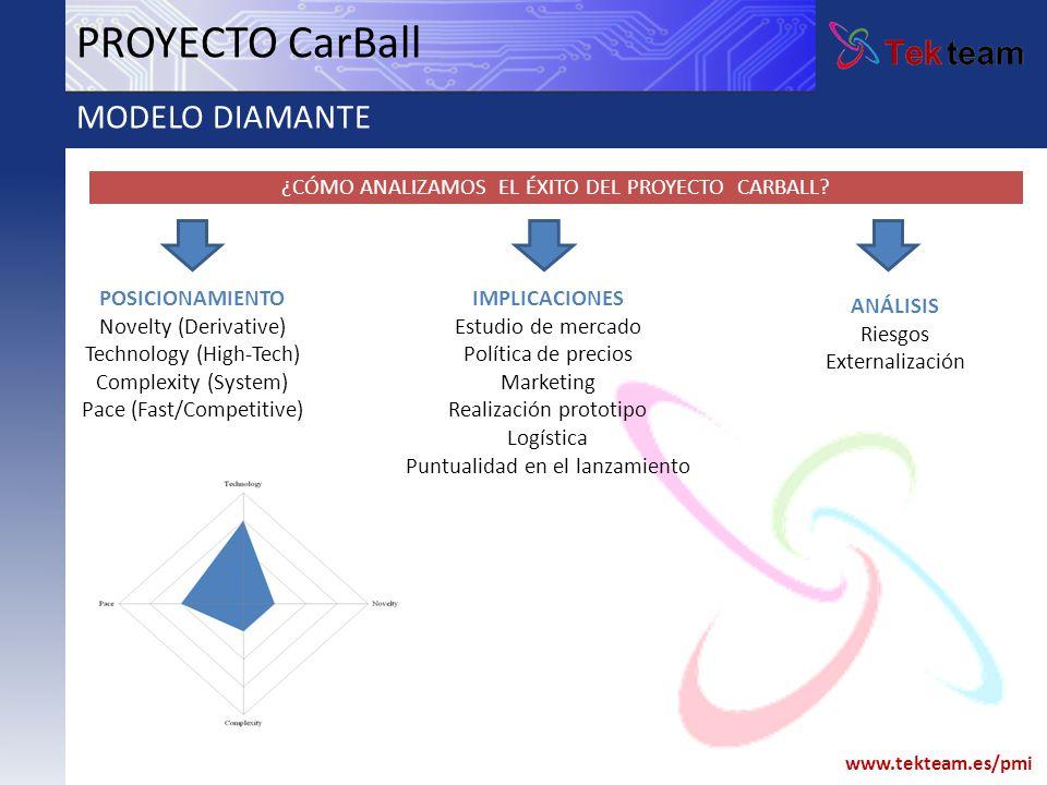 www.tekteam.es/pmi PROYECTO CarBall MODELO DIAMANTE ¿CÓMO ANALIZAMOS EL ÉXITO DEL PROYECTO CARBALL? POSICIONAMIENTO Novelty (Derivative) Technology (H
