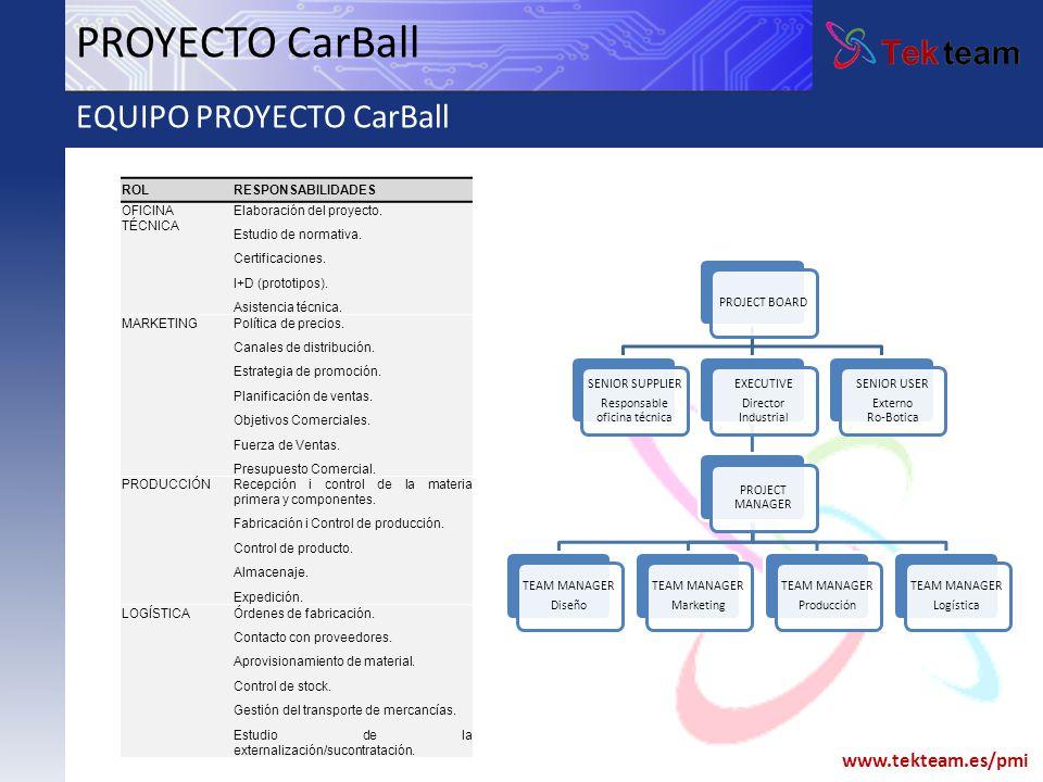 www.tekteam.es/pmi ROLRESPONSABILIDADES OFICINA TÉCNICA Elaboración del proyecto. Estudio de normativa. Certificaciones. I+D (prototipos). Asistencia