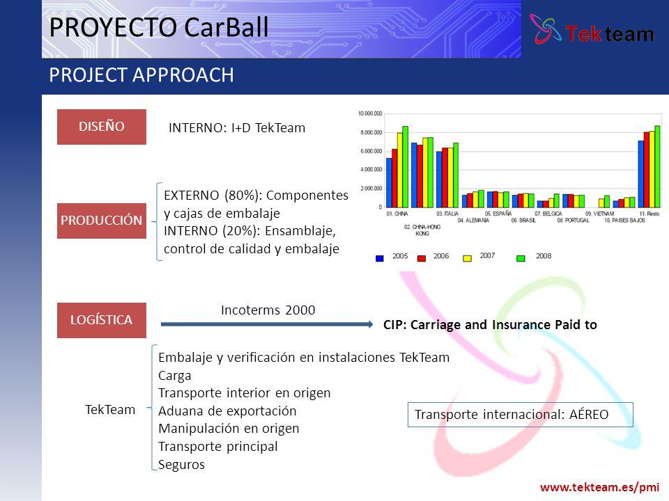 www.tekteam.es/pmi PROYECTO CarBall PROJECT APPROACH DISEÑO PRODUCCIÓN LOGÍSTICA INTERNO: I+D TekTeam EXTERNO (80%): Componentes y cajas de embalaje I