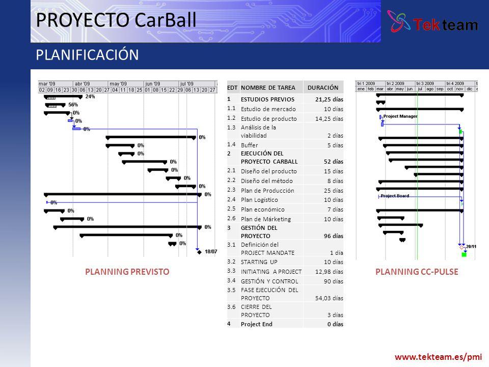 www.tekteam.es/pmi PROYECTO CarBall PLANIFICACIÓN EDTNOMBRE DE TAREADURACIÓN 1 ESTUDIOS PREVIOS21,25 días 1.1 Estudio de mercado10 días 1.2 Estudio de