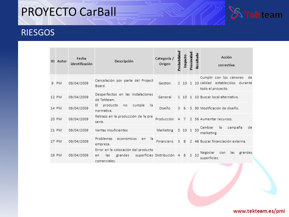 www.tekteam.es/pmi PROYECTO CarBall RIESGOS IDAutor Fecha identificación Descripción Categoría / Origen Probabilidad Impacto Proximidad Resultado Acci