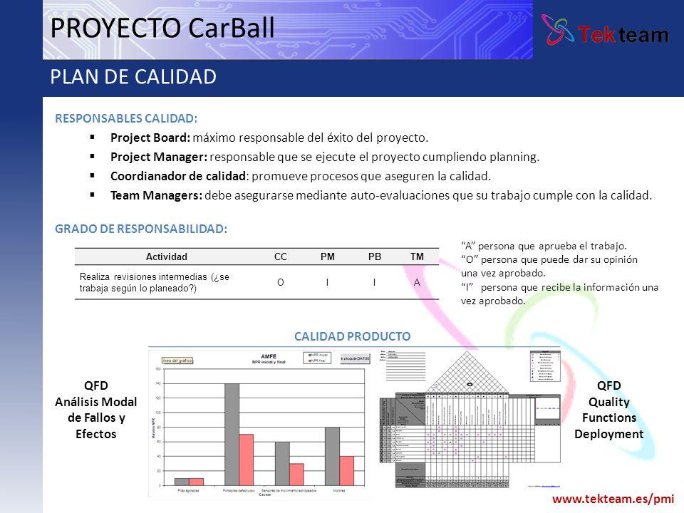 www.tekteam.es/pmi PROYECTO CarBall PLAN DE CALIDAD CALIDAD PRODUCTO RESPONSABLES CALIDAD: Project Board: máximo responsable del éxito del proyecto. P