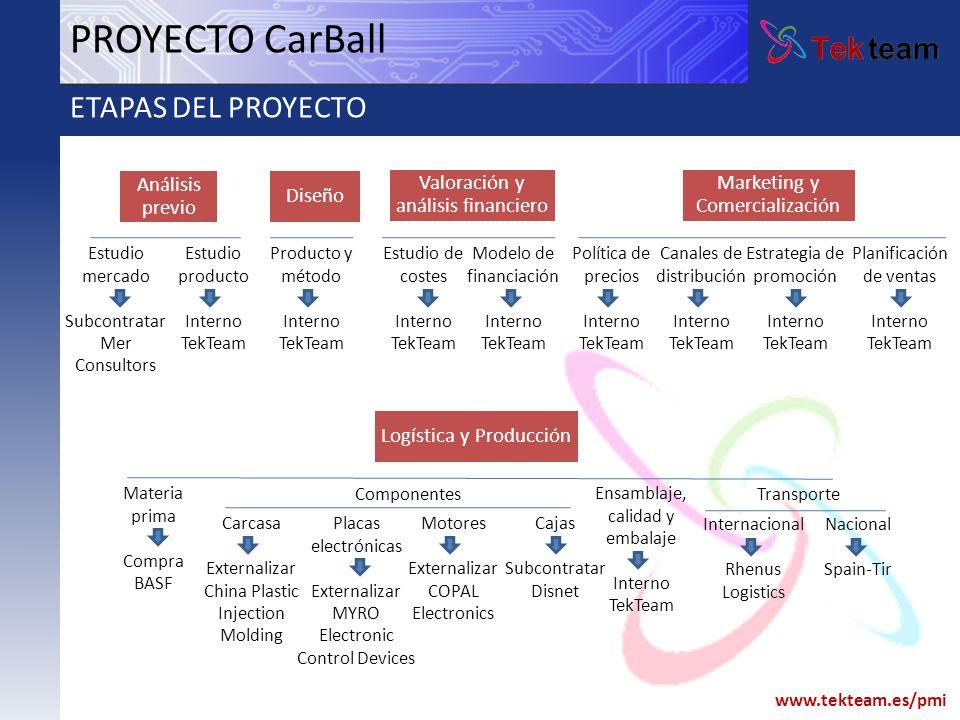 www.tekteam.es/pmi PROYECTO CarBall ETAPAS DEL PROYECTO Diseño Valoración y análisis financiero Marketing y Comercialización Producto y método Interno