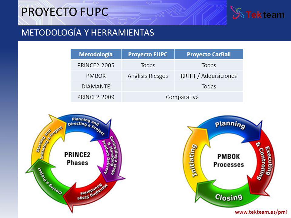 www.tekteam.es/pmi PROYECTO FUPC Prince 2009: Novedades y comparativa Project Environment