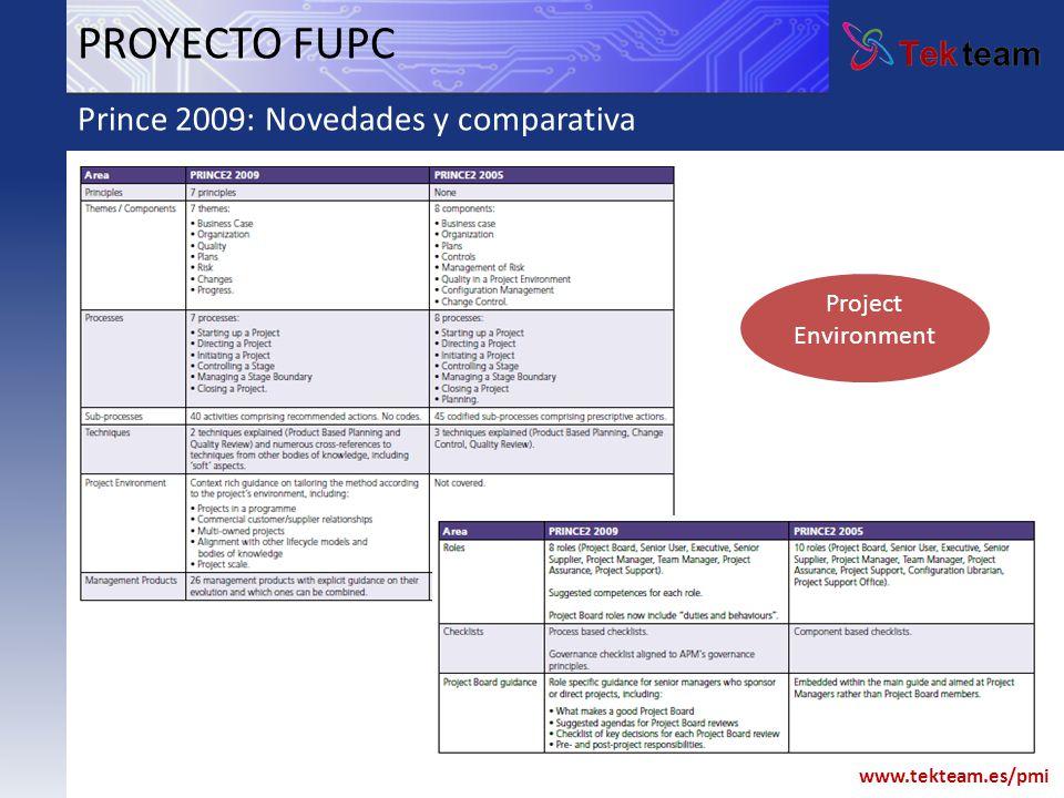 www.tekteam.es/pmi PROYECTO FUPC PLANIFICACIÓN CONCEPTO Mano de obra7200 Alta dominio web26 Cuota de 5 meses de contrato del dominio web30 Material oficina200 Dietas720 Transporte166.4 TOTAL8342 IVA DEL 16%1334.72 TOTAL INVERSIÓN (con IVA)9676.32