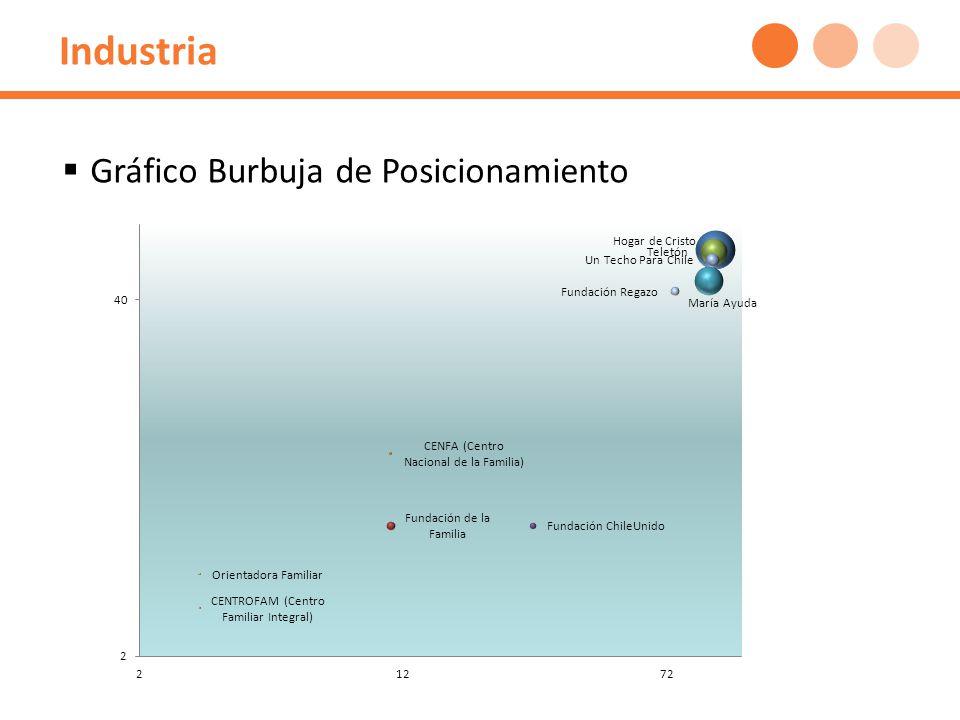 Industria Gráfico Burbuja de Posicionamiento