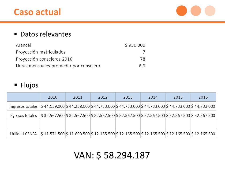 Caso actual 2010201120122013201420152016 Ingresos totales$ 44.139.000$ 44.258.000$ 44.733.000 Egresos totales$ 32.567.500 Utilidad CENFA$ 11.571.500$ 11.690.500$ 12.165.500 VAN: $ 58.294.187 Flujos Arancel$ 950.000 Proyección matriculados7 Proyección consejeros 201678 Horas mensuales promedio por consejero8,9 Datos relevantes