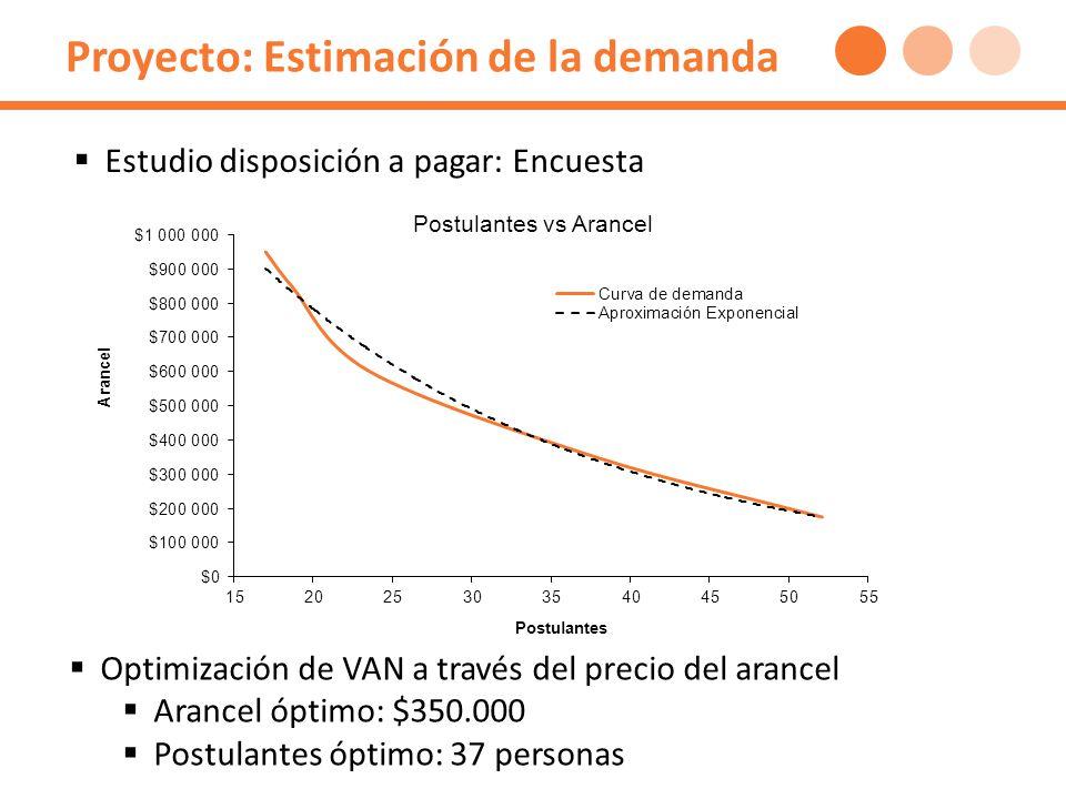 Proyecto: Estimación de la demanda Estudio disposición a pagar: Encuesta Optimización de VAN a través del precio del arancel Arancel óptimo: $350.000 Postulantes óptimo: 37 personas