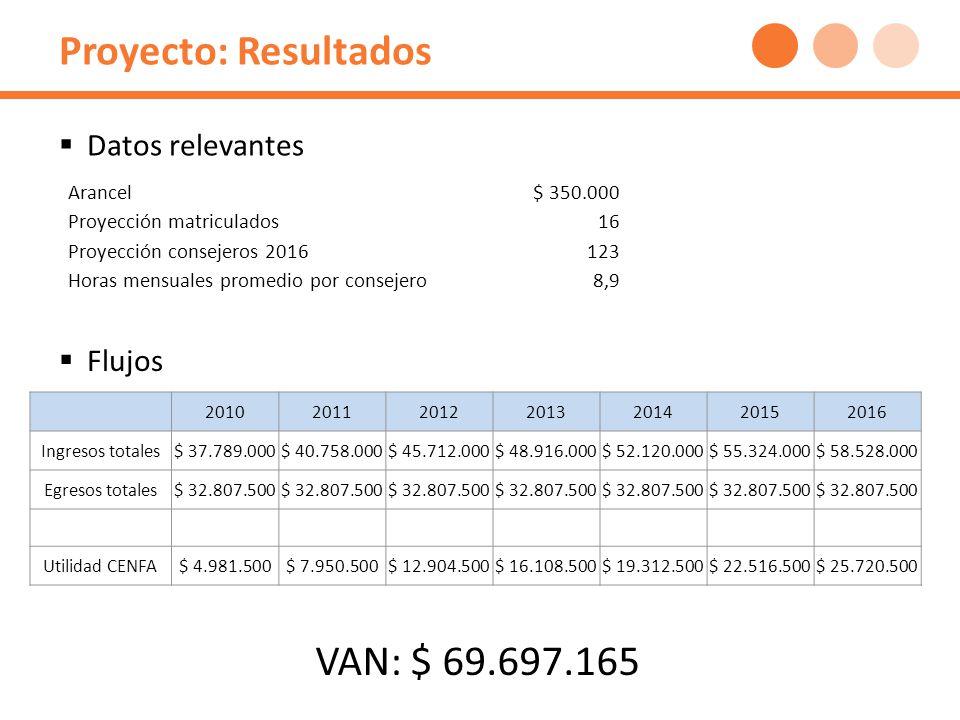 Proyecto: Resultados 2010201120122013201420152016 Ingresos totales$ 37.789.000$ 40.758.000$ 45.712.000$ 48.916.000$ 52.120.000$ 55.324.000$ 58.528.000 Egresos totales$ 32.807.500 Utilidad CENFA$ 4.981.500$ 7.950.500$ 12.904.500$ 16.108.500$ 19.312.500$ 22.516.500$ 25.720.500 Arancel$ 350.000 Proyección matriculados16 Proyección consejeros 2016123 Horas mensuales promedio por consejero8,9 Datos relevantes Flujos VAN: $ 69.697.165